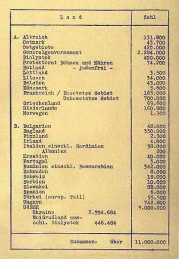 Tableau récapitulant le nombre et la répartition des Juifs en Europe, page 6 du protocole de la conférence de Wannsee (20 janvier 1942)